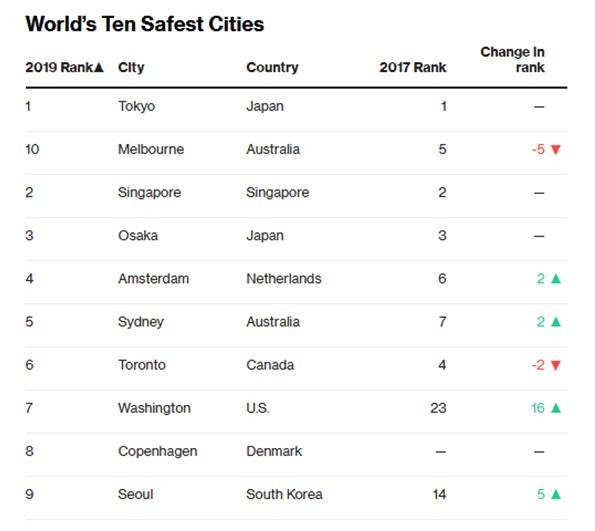 World's Ten Safest Cities